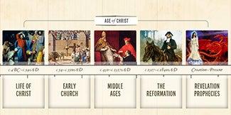 BibleHistory.com