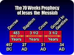 9. What was to take place next in the prophecy?