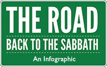 The Road Back to the Sabbath - An Infographic