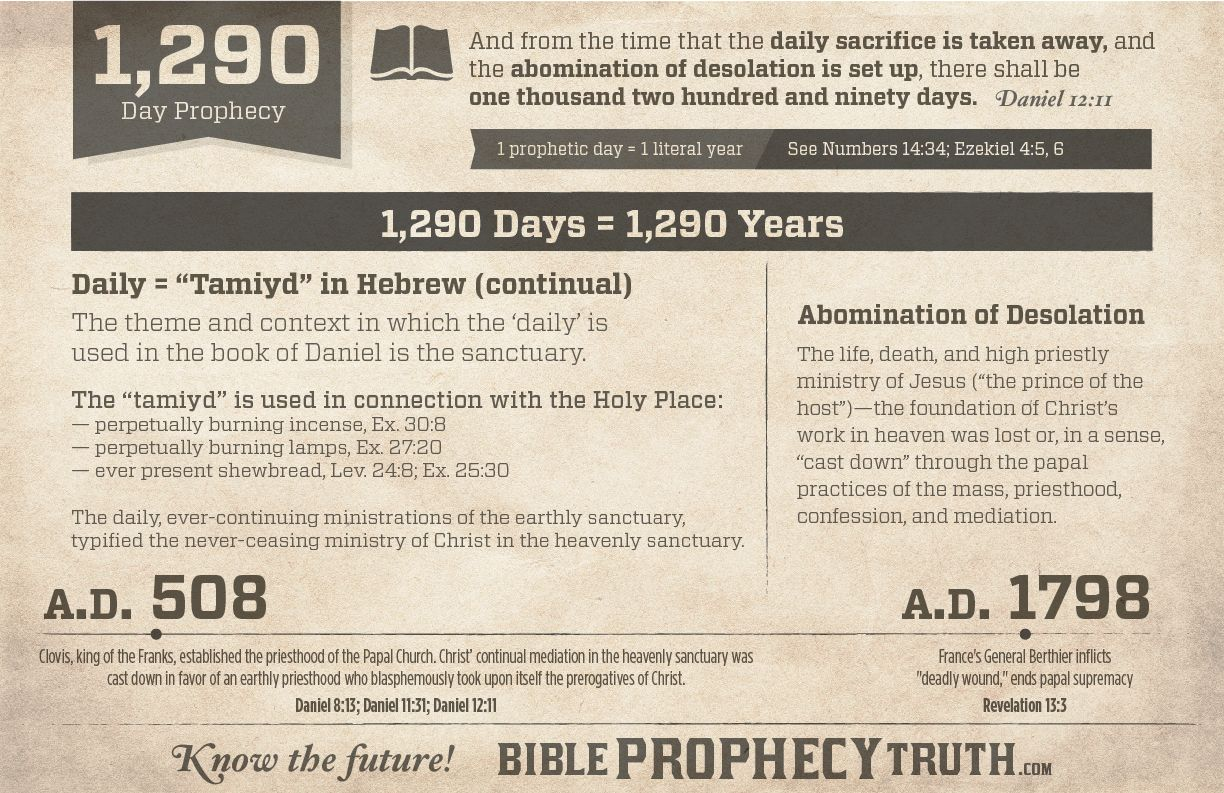 the 1290 year prophecy chart