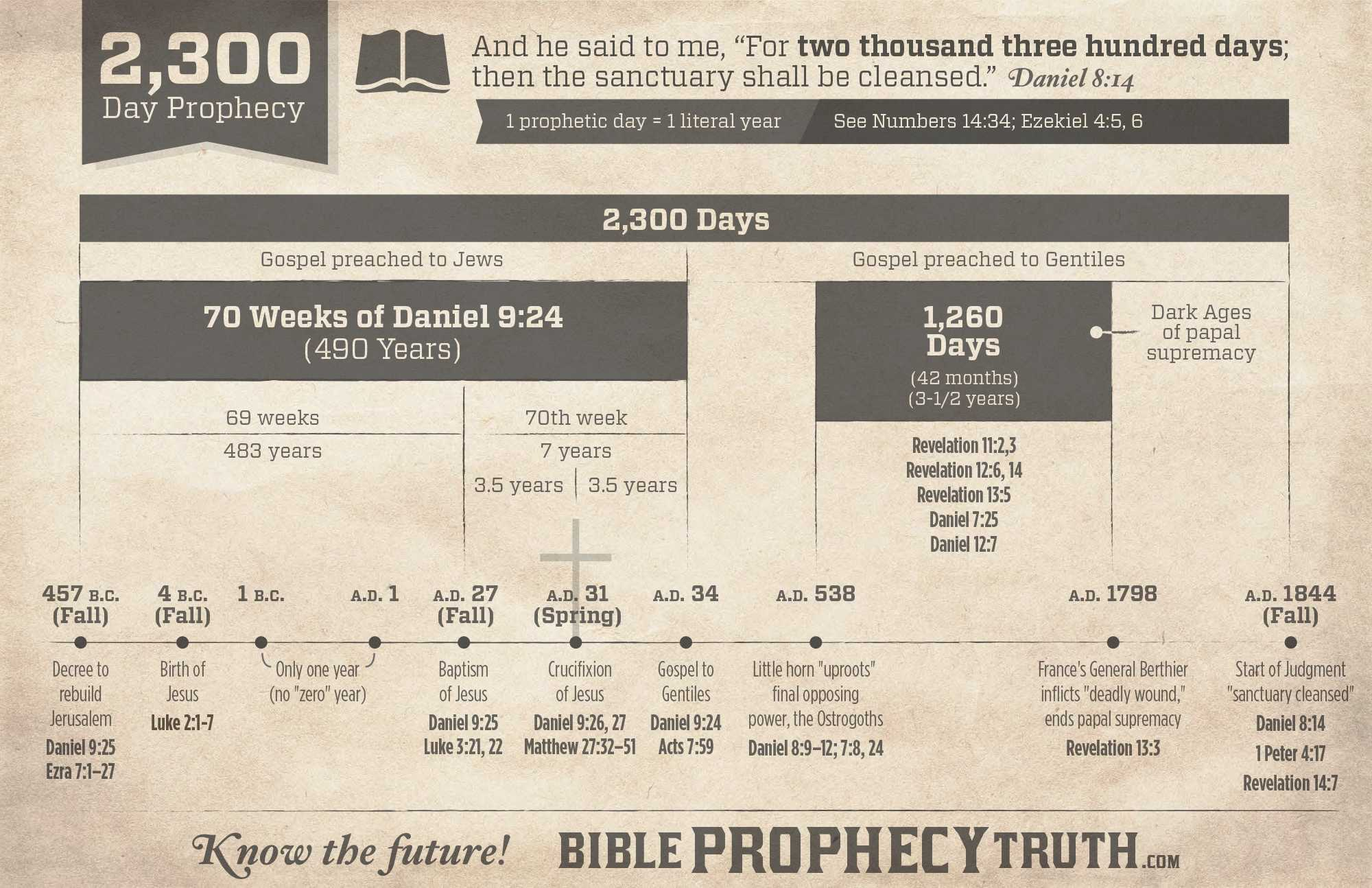 the 2300 day prophecy chart