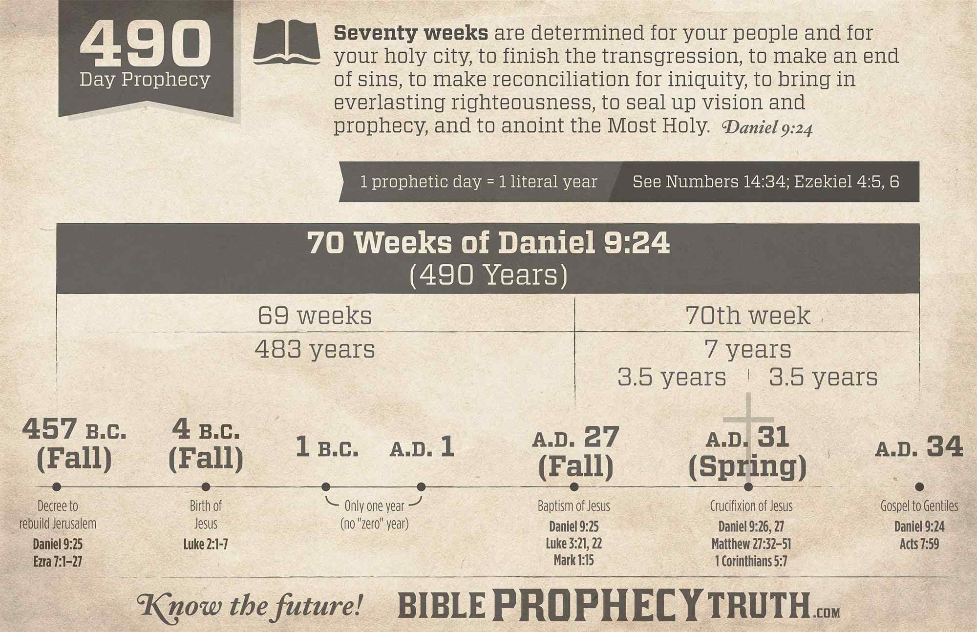 The 70 week prophecy chart