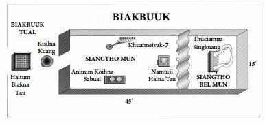 Sanctuary Model - Zomi Language