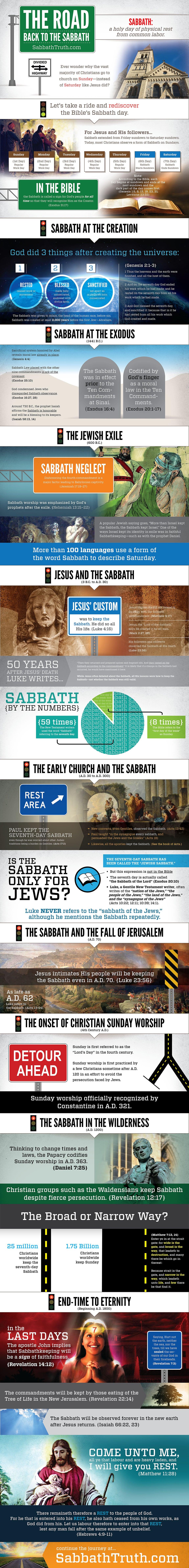 The Sabbath Infographic